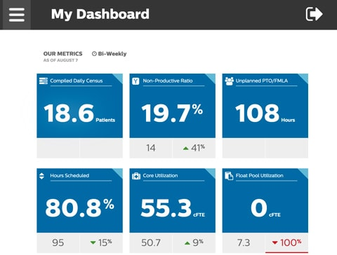 TransformAnaltyics Application Dashboards